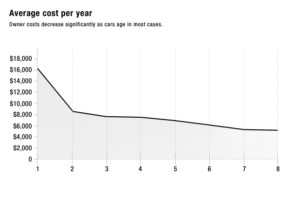 car_owner_costs_2012