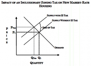 Image1 - Impact of Inclusionary Zoning-1