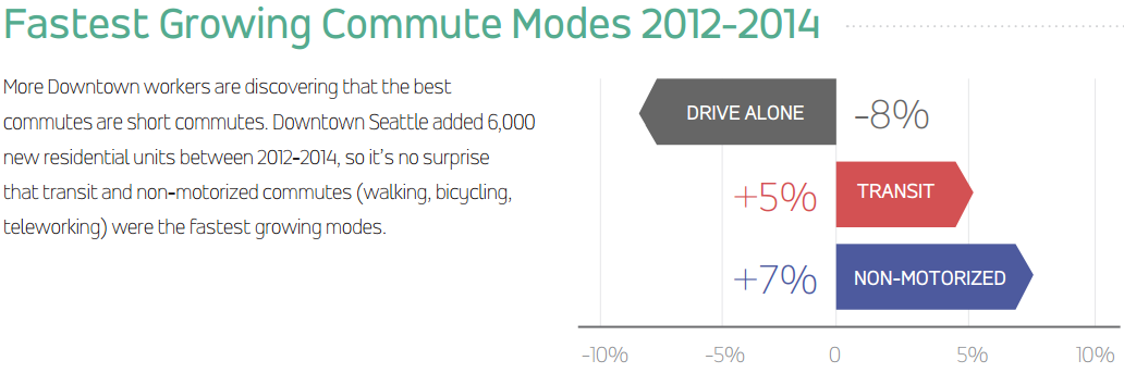 Percent changes in mode share, courtesy of Commute Seattle.
