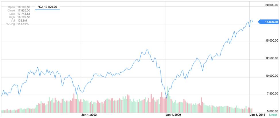 DJIA volume price
