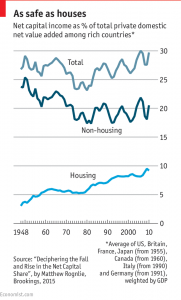 economist housing values