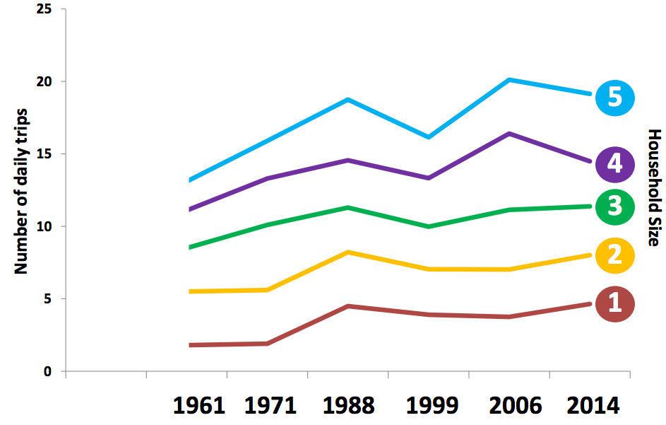 Regional pattern for daily trips by household size since 1961