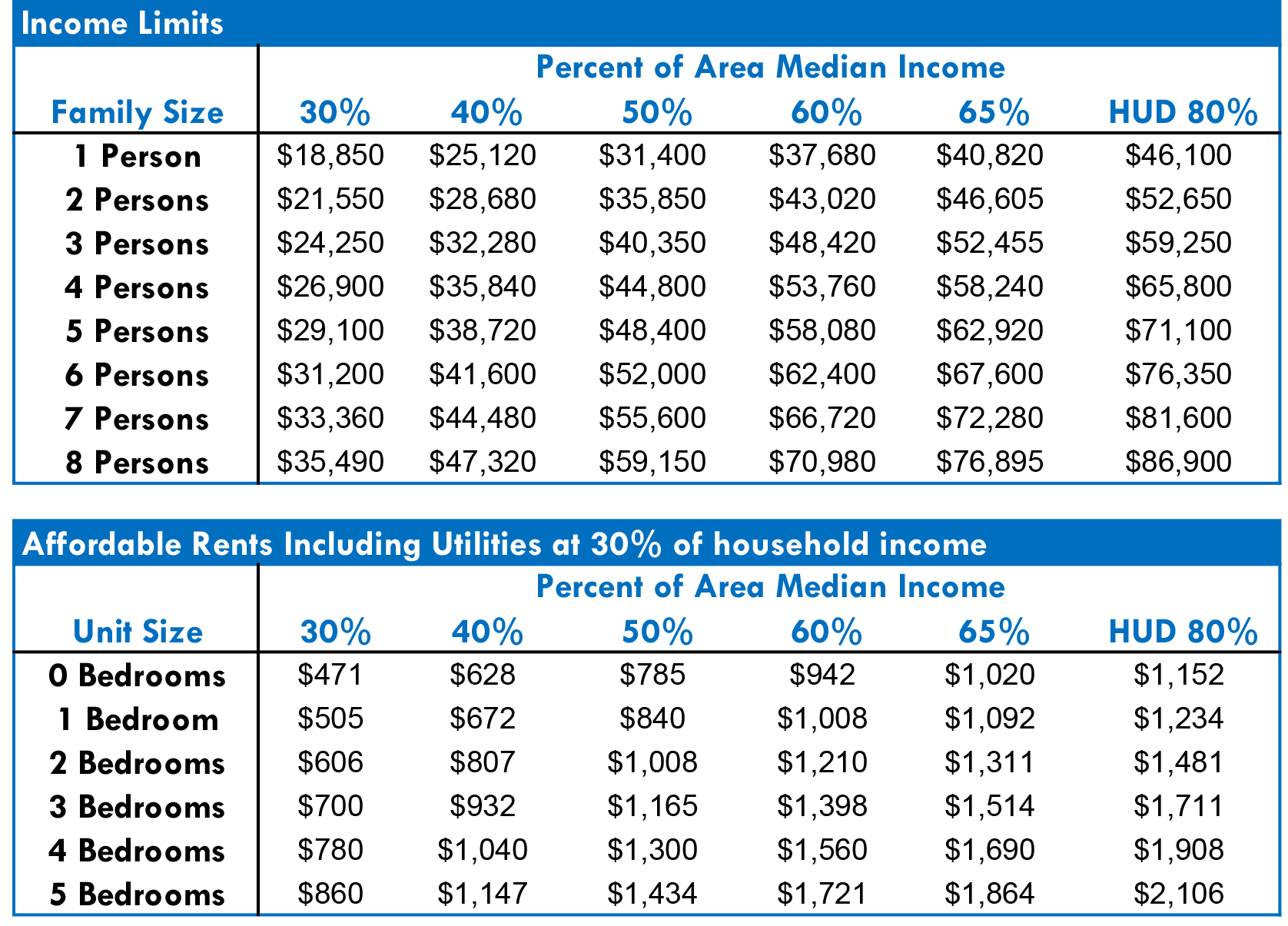 nl pdf income support rates
