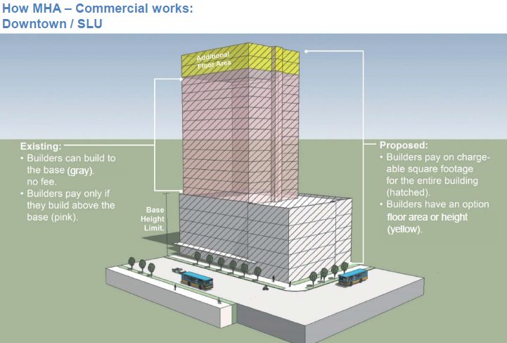 A graphic of how the commercial program would work. (Seattle Department of Planning and Development)