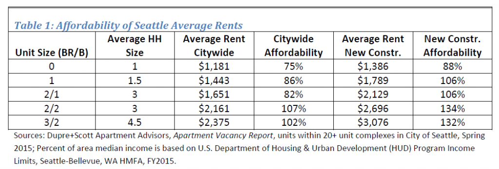 Average Seattle rents are affordable mostly to well-off residents, especially in new apartment buildings.